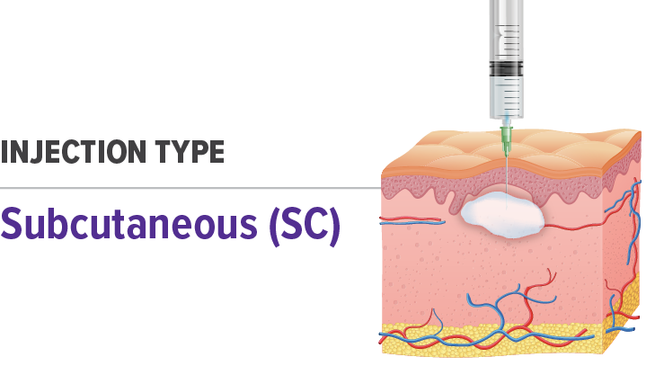 Subcutaneous Injection Type